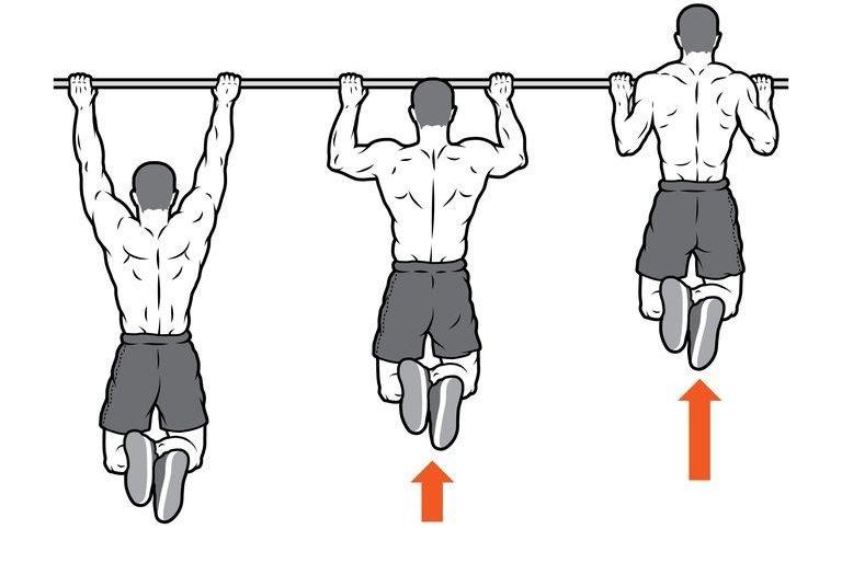trzy etapy podciągania na drążku